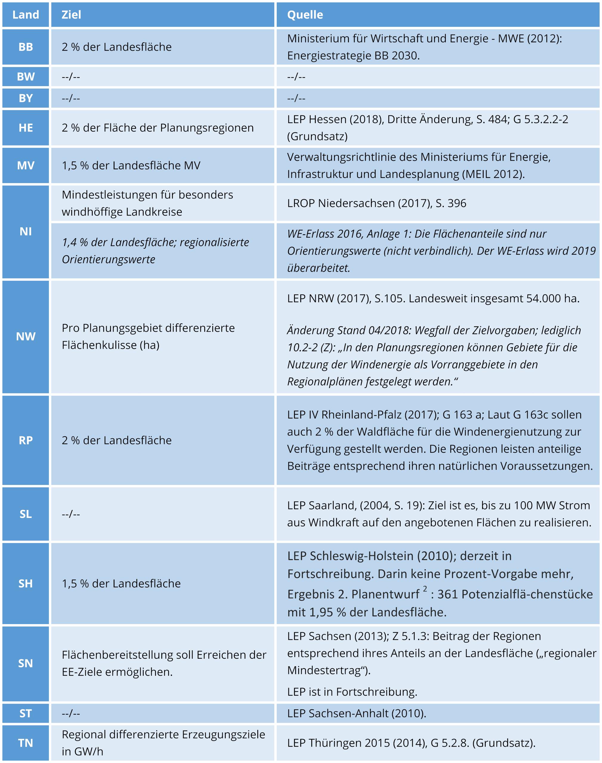 Tabelle 2: Mengenziele in den Ländern (nach Bruns et al. 2016, aktualisiert)