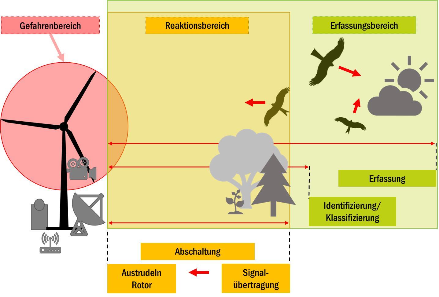 Schritte der technischen Detektion und Betriebsregulierung einer Windenergieanlage