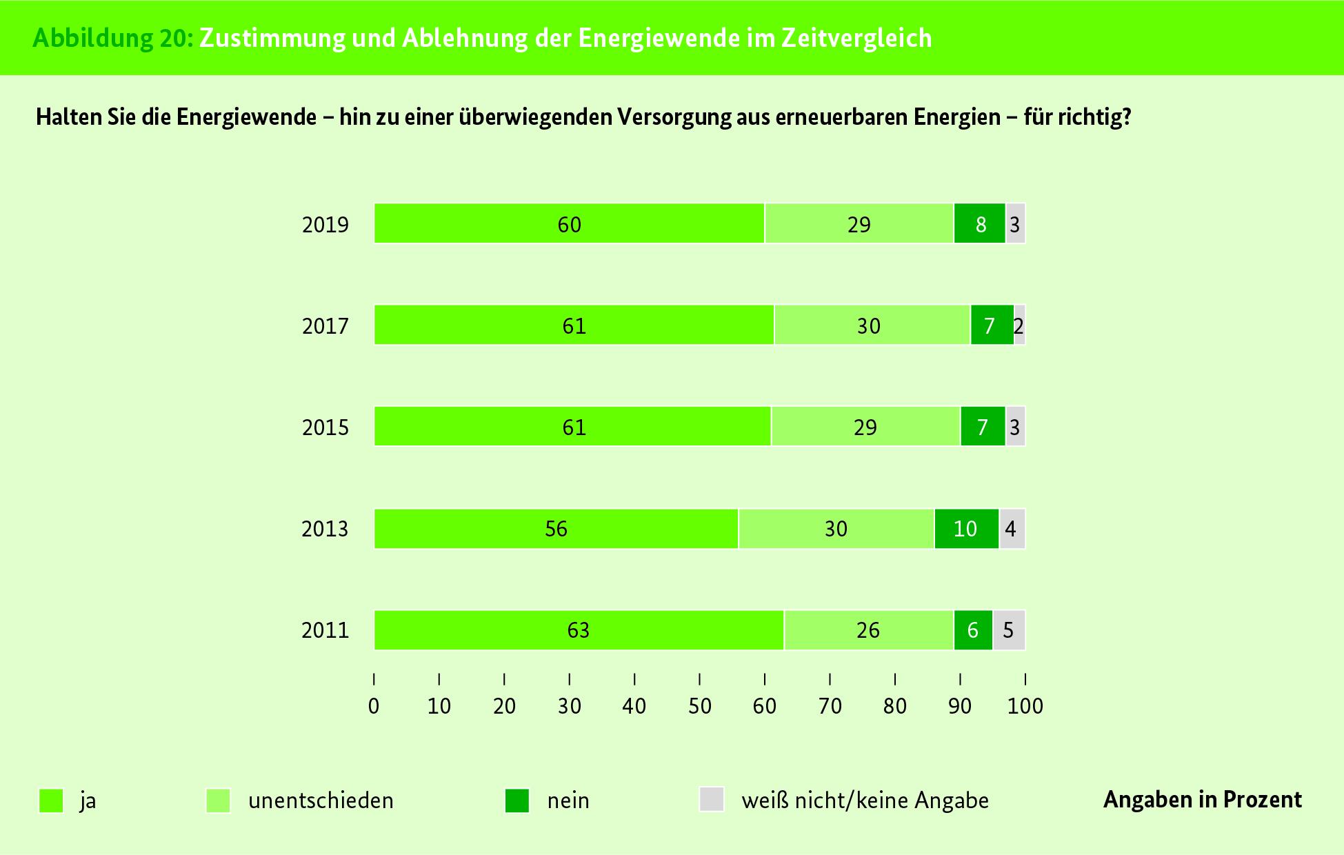 Balkendiagramm mit Ergebnissen zur Frage: Halten Sie die Energiewende für richtig?
