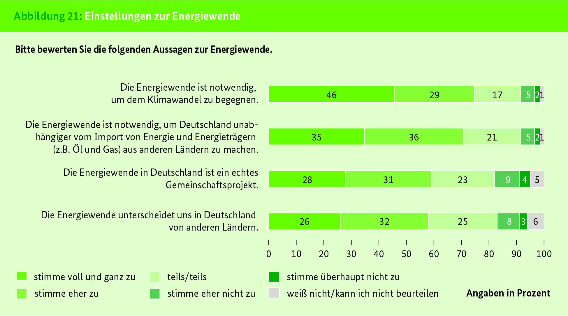 Balkendiagramm mit Ergebnissen zur Einstellung zur Energiewende