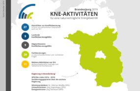 Chart vom KNE-Länderkompass am Beispiel Brandenburg