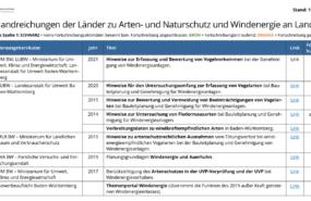 KNE-Übersichtstabelle zu Länderhandreichungen zu Artenschutz und Windenergie an Land, Stand 03/2021