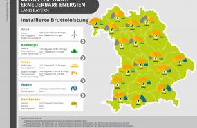 KNE-Laenderkompass_Ueberblick-installierte-Bruttoleistung-EE-Bayern_Stand_2020-09-08