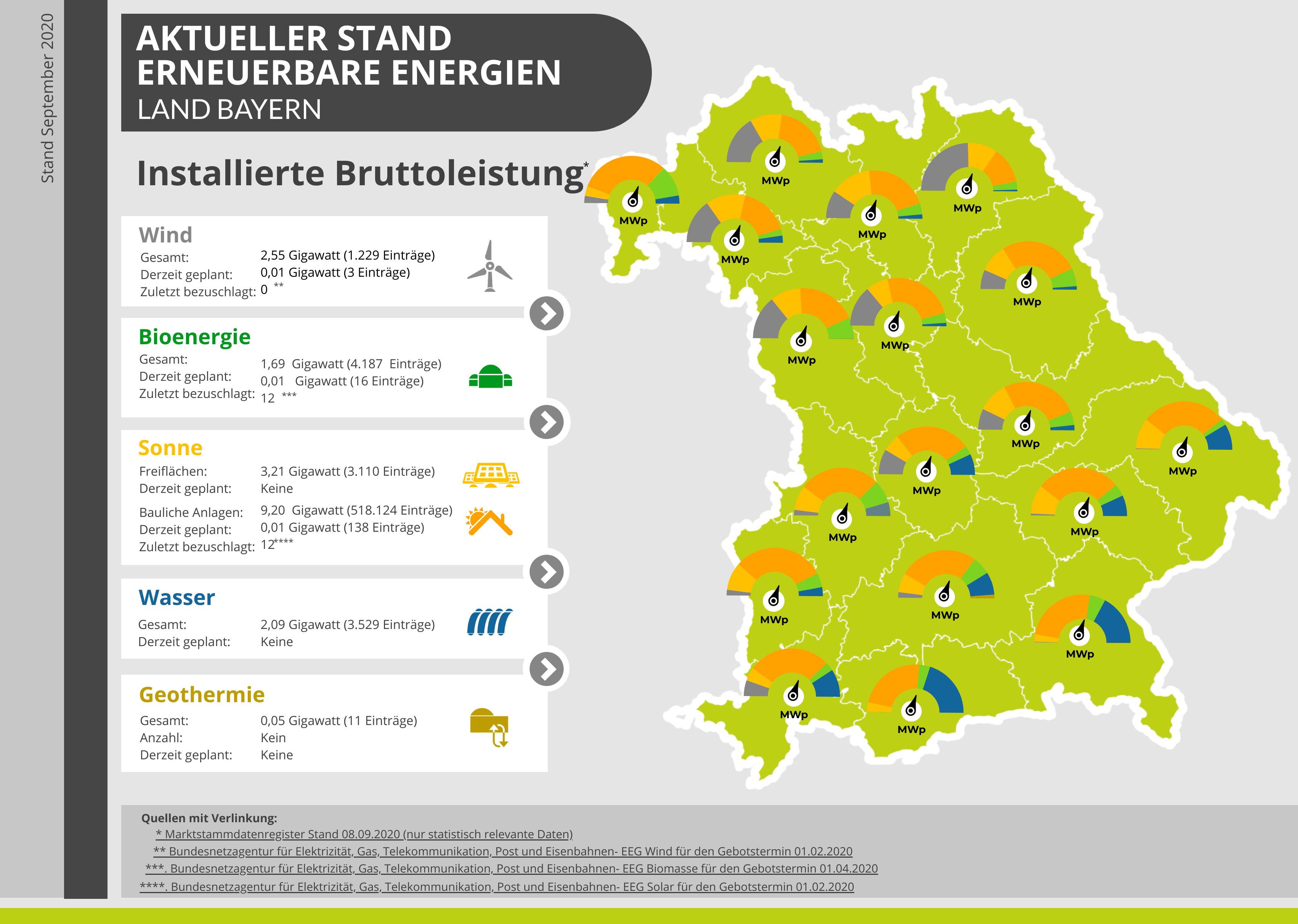 Karte ueber die Erzeugung erneuerbarer Energien in Bayern.