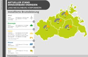 Screenshot Länderkarte Mecklenburg-Vorpommern zur Struktur der erneuerbaren Energieträger