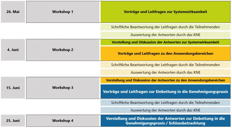 Tabelle zum Projektablauf und den Themenbereichen