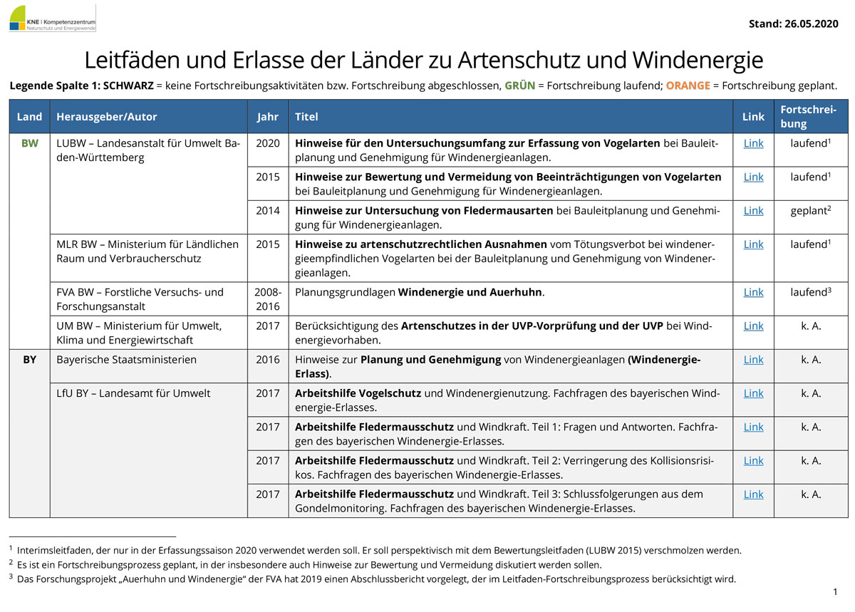 Titeseite_KNE-Uebersicht_Artenschutz-Leitfaeden_Windenergie_Laender
